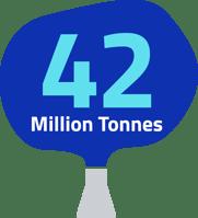 42million tonnes